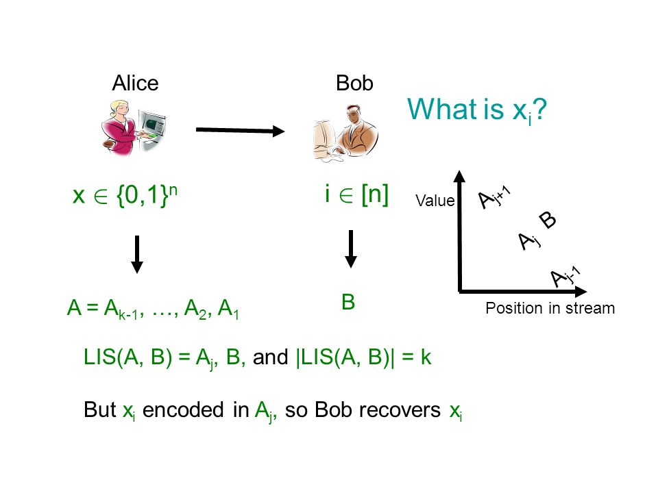 What is xi x 2 {0,1}n i 2 [n] Alice Bob Aj+1 B Aj Aj-1 B